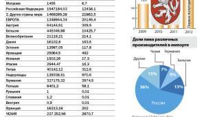 Фото: Статистика импорта пива в Украину за 2011 год.