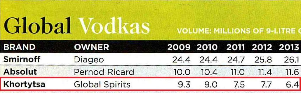 Фото: «Drinks International»: «Хортица» — в тройке мировых лидеров.