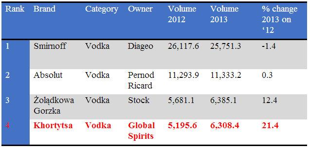 Фото: «Хортица» стала крупнейшим водочным брендом Восточной Европы и четвертой водкой в мире по объемам продаж.