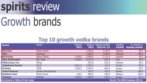 Фото: «Мороша» — самый динамично развивающийся бренд в мире.