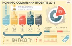 Фото: «САН ИнБев Украина» подводит итоги «Конкурса социальных проектов» в 2015 году.