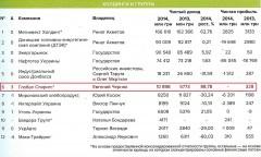 Фото: ТОП 100 назвав найбільші холдинги в Україні (Холдинги та групи).