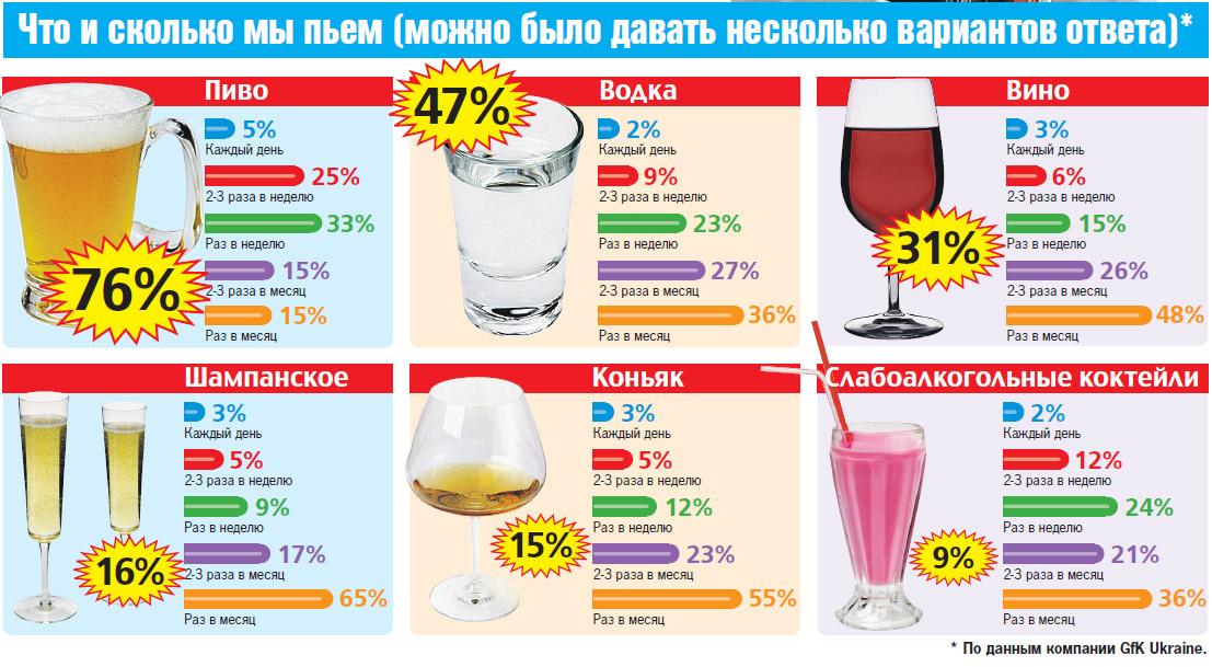 Фото: Чего и сколько пьют в Украине (по данным «GfK Ukraine»).