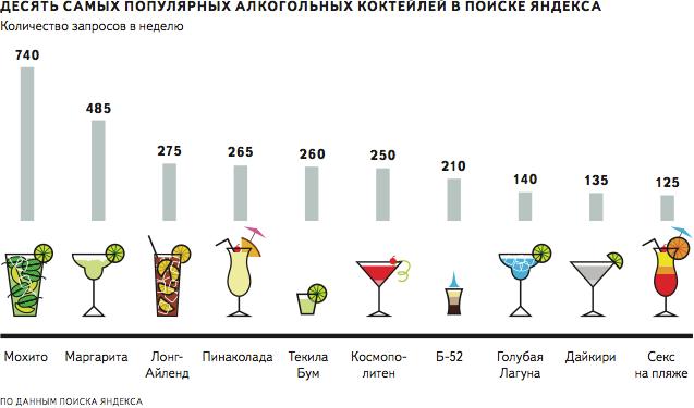 Фото: «Топ-10» самых популярных алкогольных коктейлей («Яндекс»).