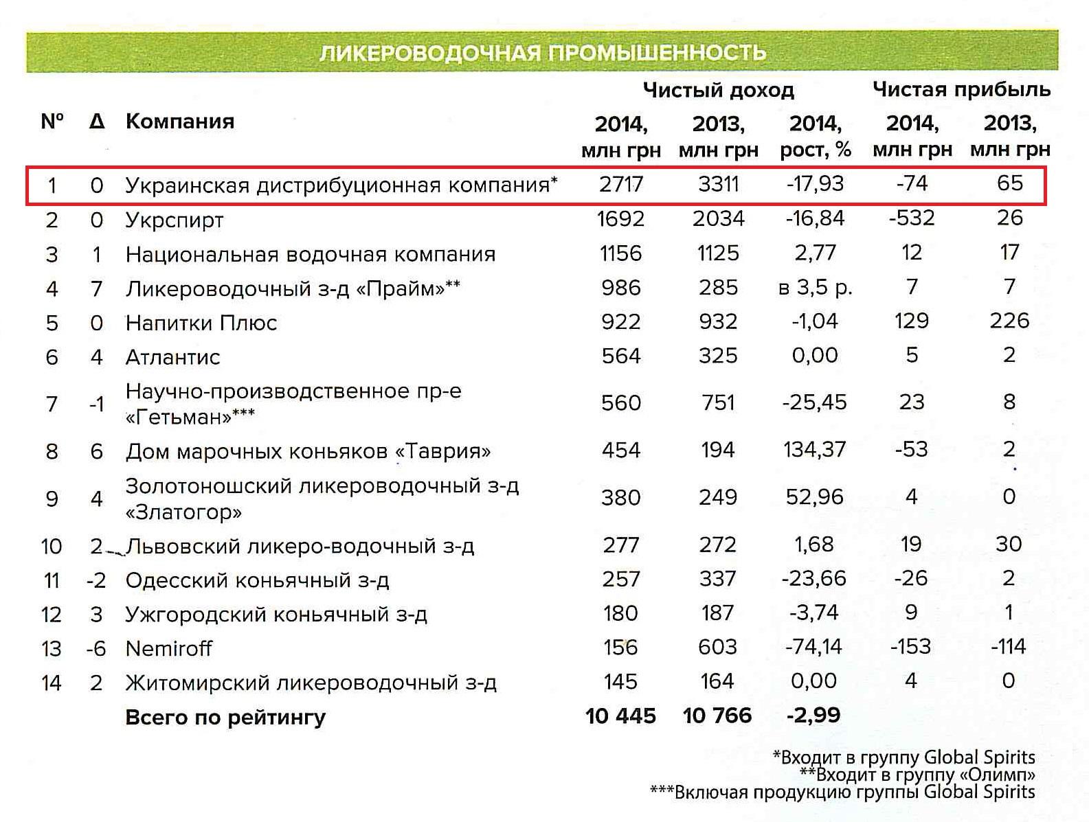Фото: ТОП 100 назвав найбільші холдинги в Україні (Лікеро-горілчана промисловість).
