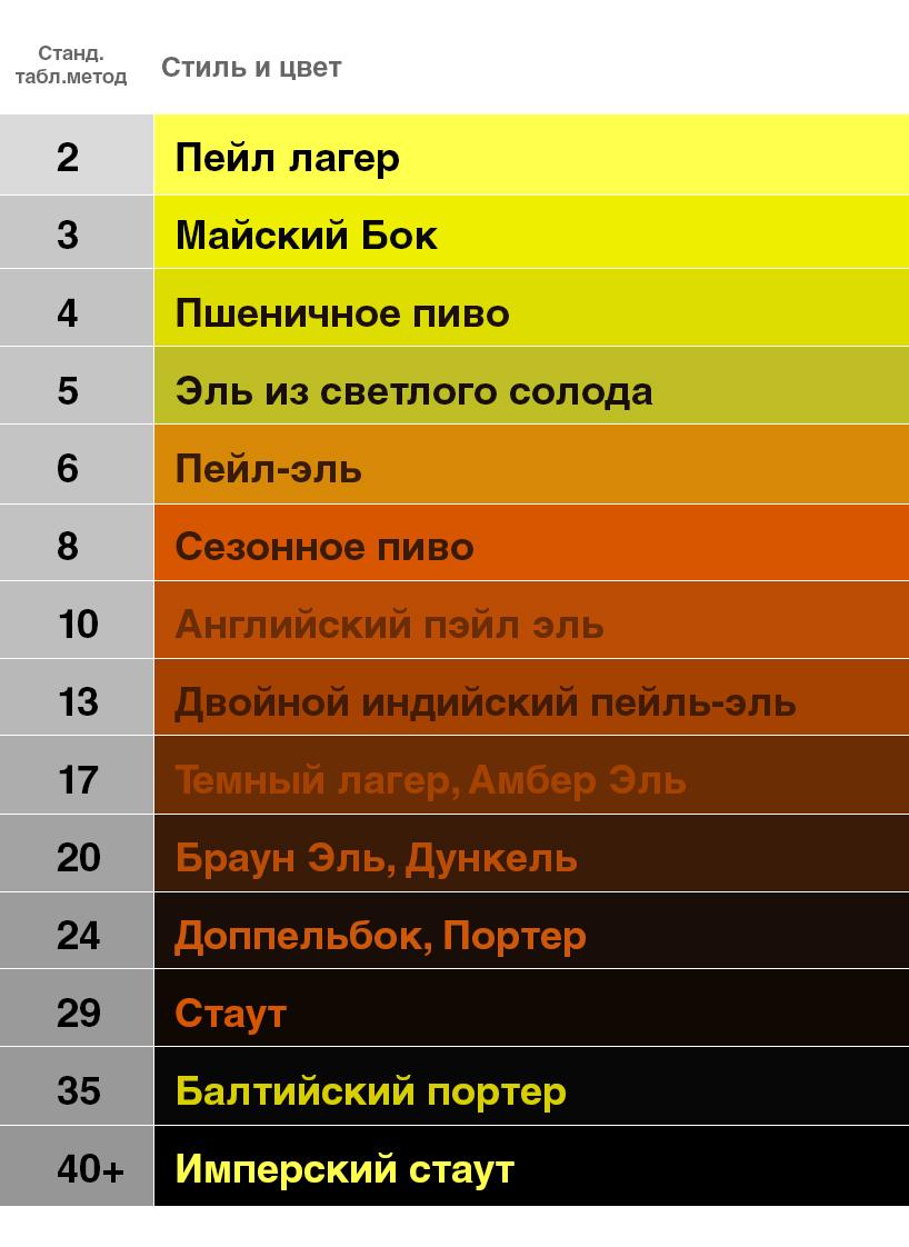 Фото: Опублікована класифікація за кольорами пива.